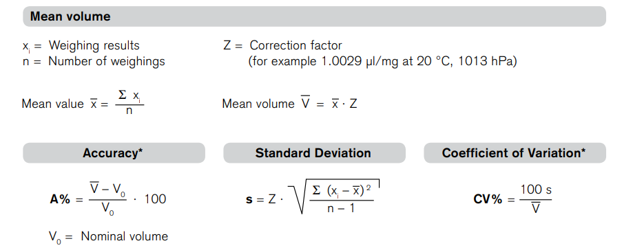 Burette reading and measurement
